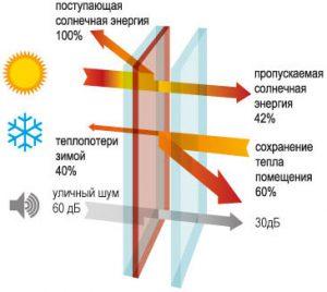 картинка энергосберегающего стеклопакета