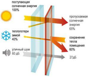картинка энергосберегающего стекла
